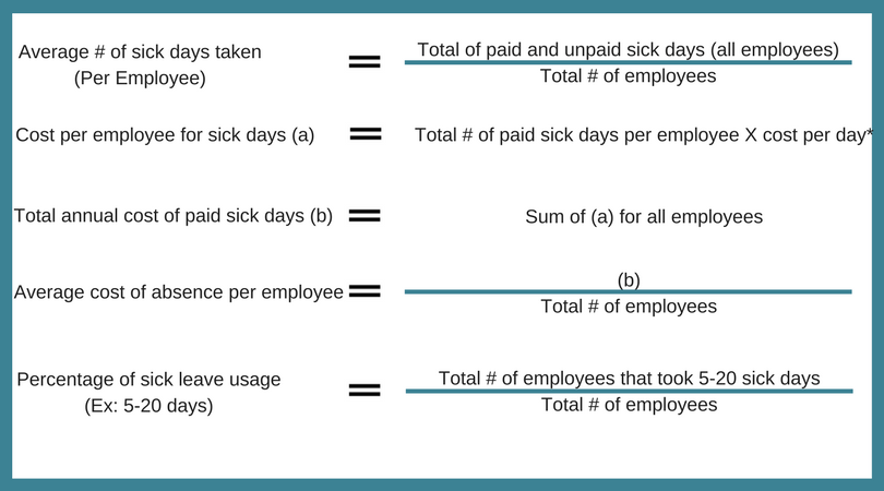 the cost of absenteeism Absenteeism is one of the biggest killers of corporate profitability, costing canadian companies over $16 billion per year when companies think about saving money, and cutting costs from here and there, they often miss the huge issue of absenteeism, and how it ultimately affects their bottom line.